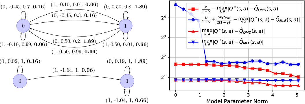Figure 3 for Control-Oriented Model-Based Reinforcement Learning with Implicit Differentiation