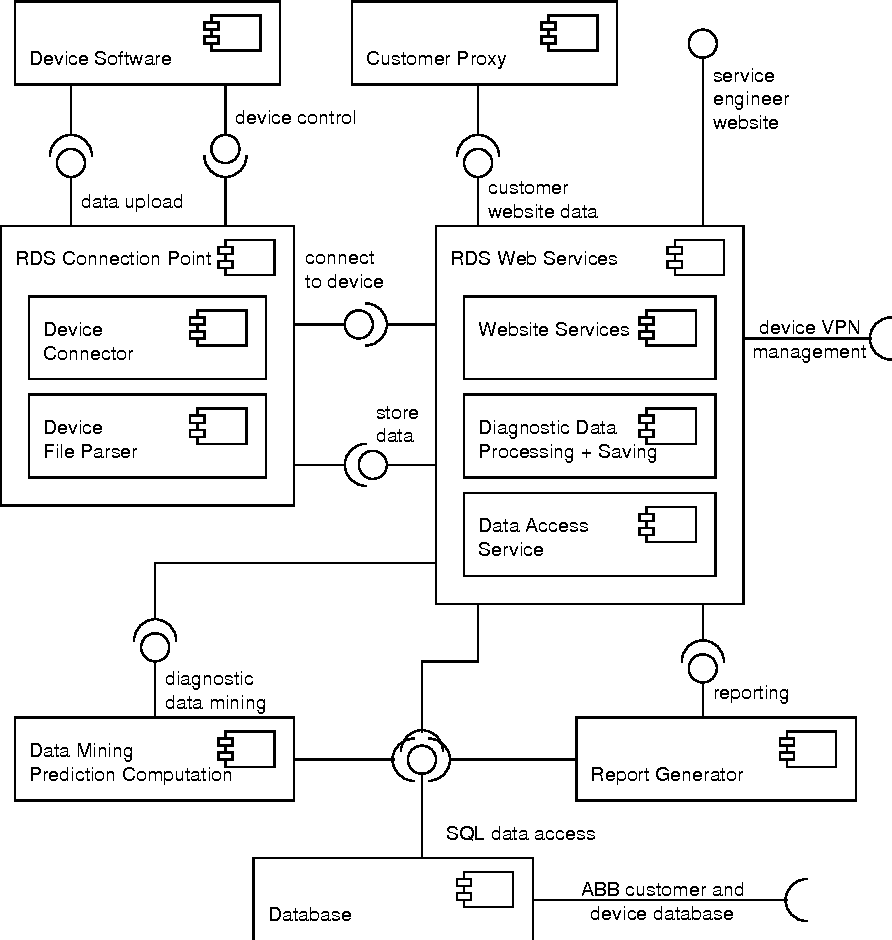 Figure 62 from performance modeling of asp web service figure 62 uml component diagram showing the most important aspects of the rds pooptronica Choice Image
