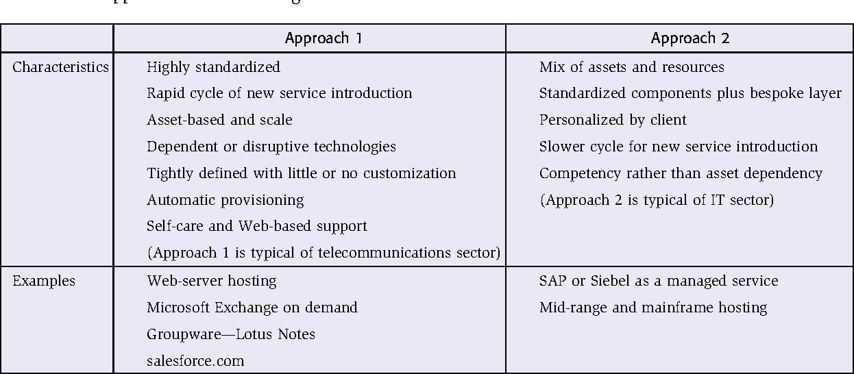 Managed Service Paradox Semantic Scholar