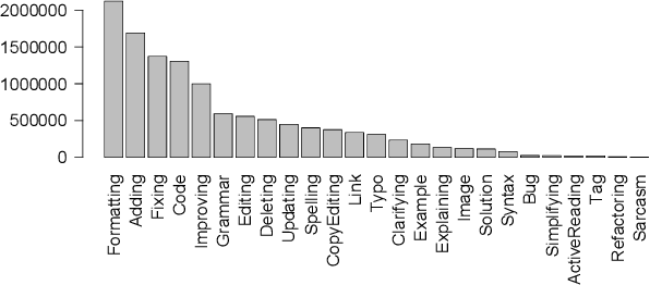 Figure 3 for An Annotated Dataset of Stack Overflow Post Edits