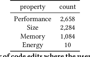 Figure 4 for An Annotated Dataset of Stack Overflow Post Edits