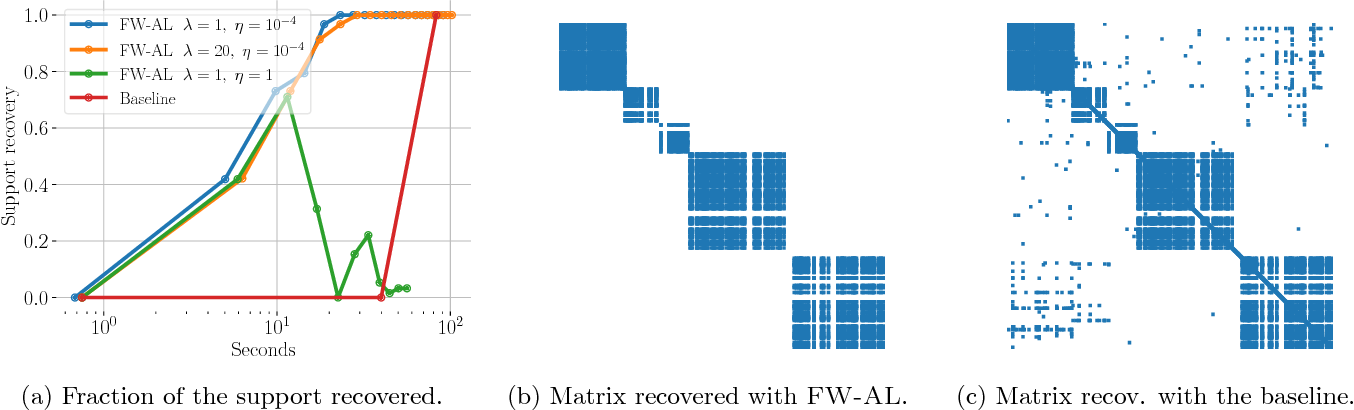 Figure 1 for Frank-Wolfe Splitting via Augmented Lagrangian Method