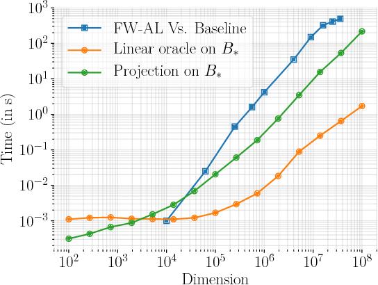 Figure 2 for Frank-Wolfe Splitting via Augmented Lagrangian Method