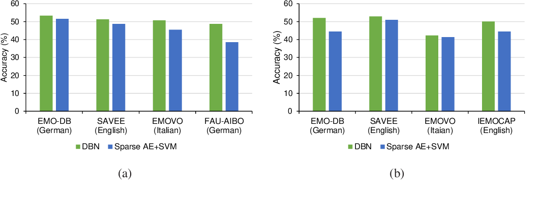 Figure 3 for Transfer Learning for Improving Speech Emotion Classification Accuracy