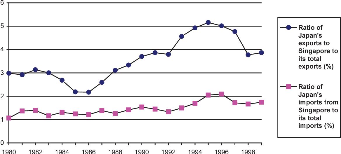 General Equilibrium Evaluation Of Japan Singapore Free Trade