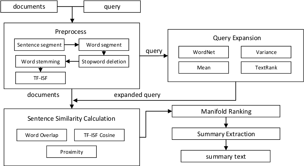 Figure 1 for Using Query Expansion in Manifold Ranking for Query-Oriented Multi-Document Summarization