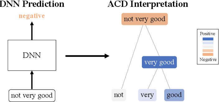 Figure 3 for Interpreting and improving deep-learning models with reality checks