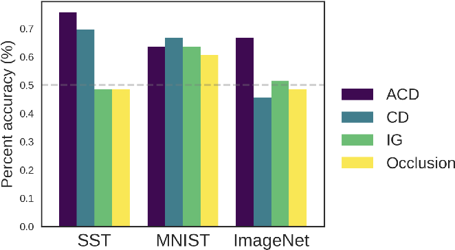 Figure 4 for Interpreting and improving deep-learning models with reality checks