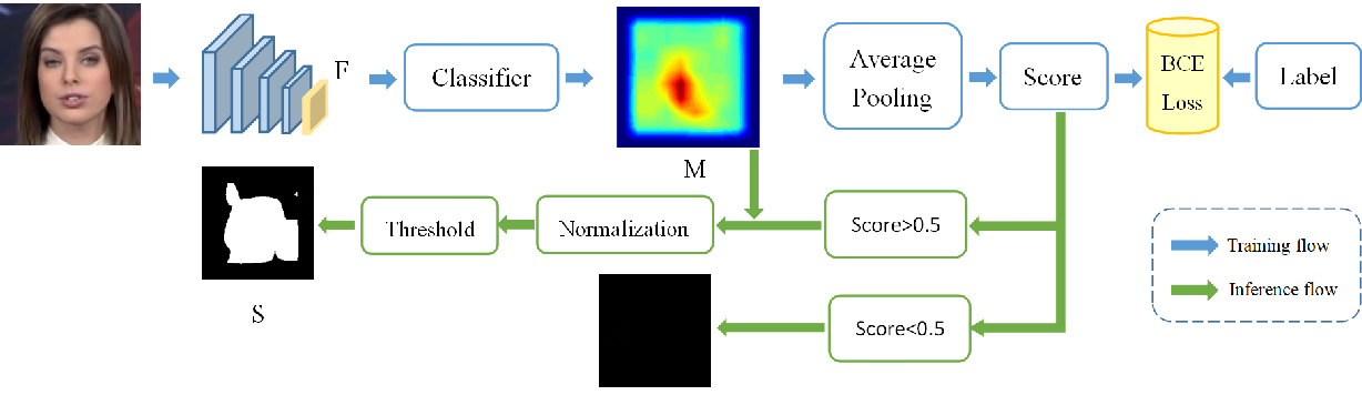 Figure 3 for Zooming into Face Forensics: A Pixel-level Analysis