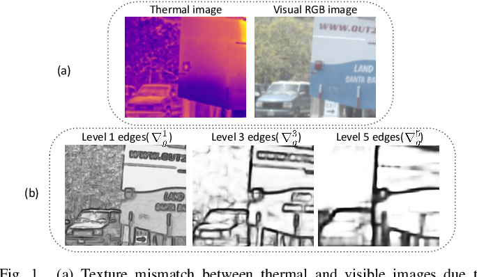 Figure 1 for Pyramidal Edge-maps based Guided Thermal Super-resolution
