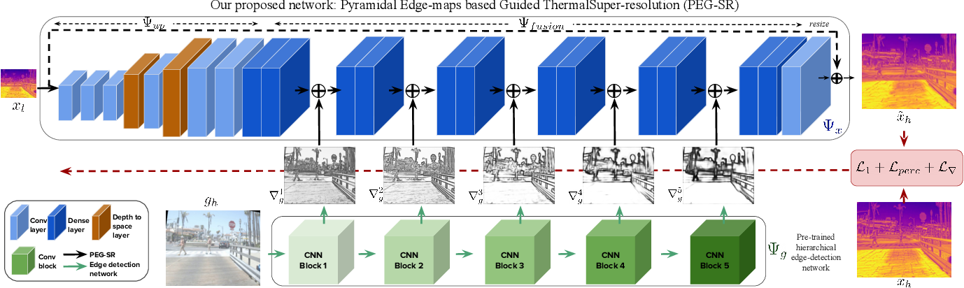 Figure 2 for Pyramidal Edge-maps based Guided Thermal Super-resolution