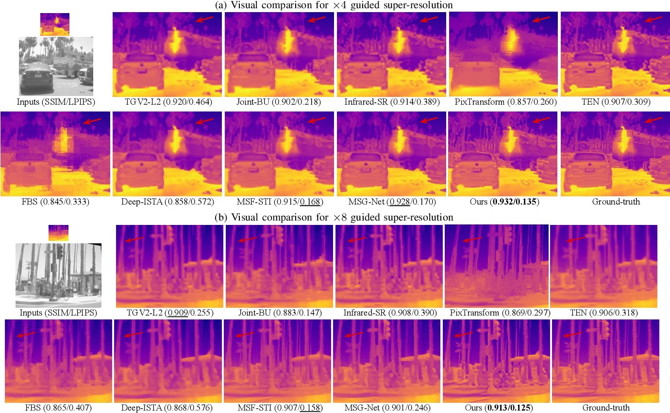Figure 3 for Pyramidal Edge-maps based Guided Thermal Super-resolution