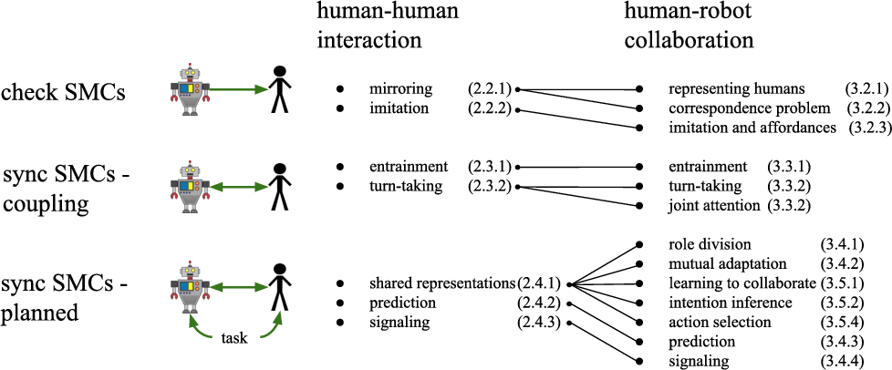 Figure 4 for Human-Robot Collaboration: From Psychology to Social Robotics