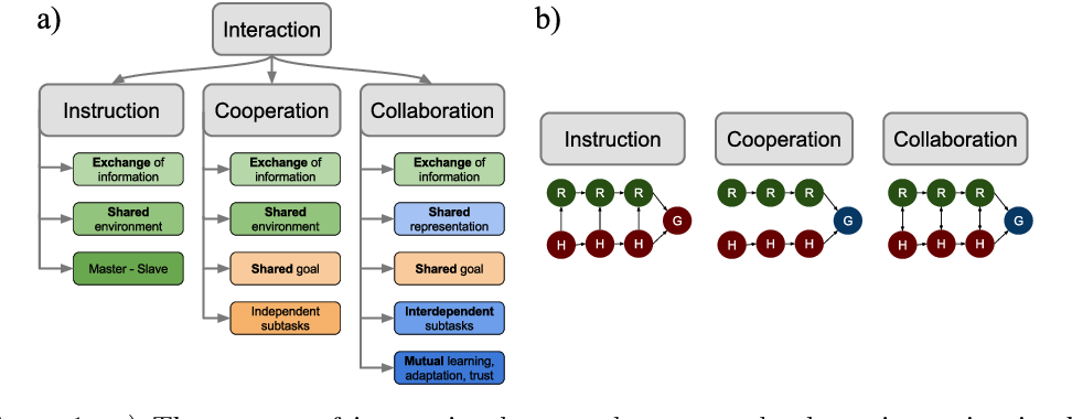 Figure 1 for Human-Robot Collaboration: From Psychology to Social Robotics