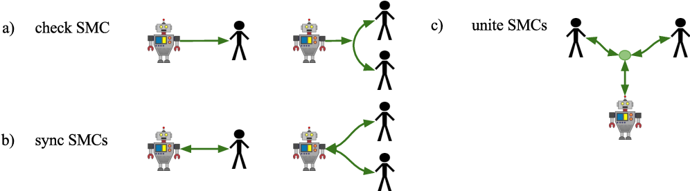 Figure 3 for Human-Robot Collaboration: From Psychology to Social Robotics