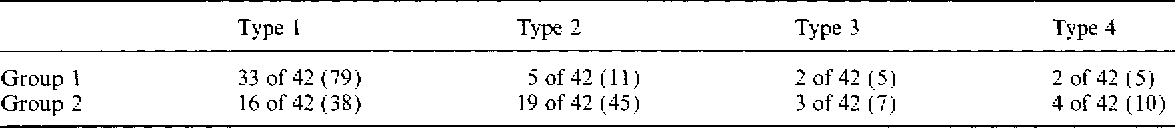 Table 1 Distribution of debonding fracture types in the group of thermodebonding (group I) and the group of mechanical debonding (group 2). Figures in parentheses are precentages.