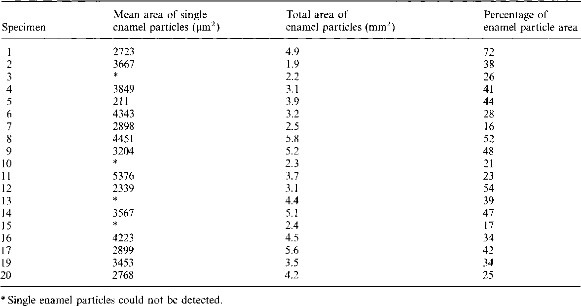 Table 4 Computer-aided area analysis of enamel particles and percentage of total particle area related to the total adhesive area after mechanical debonding of metal brackets.