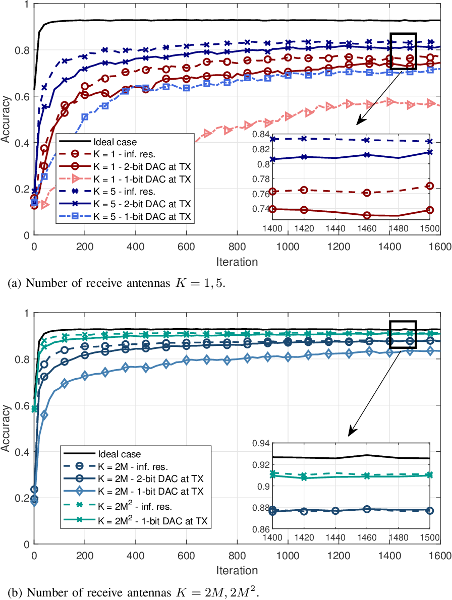 Figure 4 for Machine Learning at Wireless Edge with OFDM and Low Resolution ADC and DAC