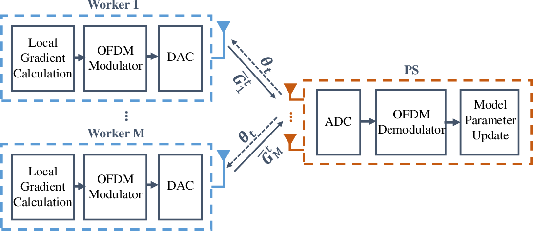 Figure 1 for Machine Learning at Wireless Edge with OFDM and Low Resolution ADC and DAC