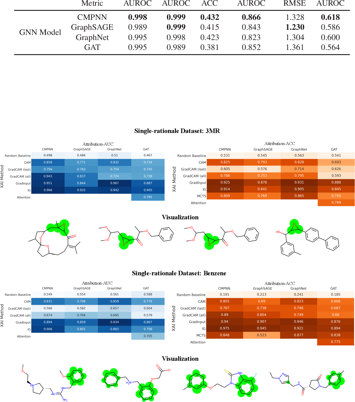 Figure 3 for Quantitative Evaluation of Explainable Graph Neural Networks for Molecular Property Prediction