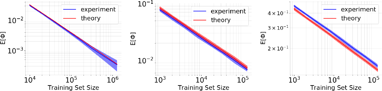Figure 1 for A Theoretical-Empirical Approach to Estimating Sample Complexity of DNNs