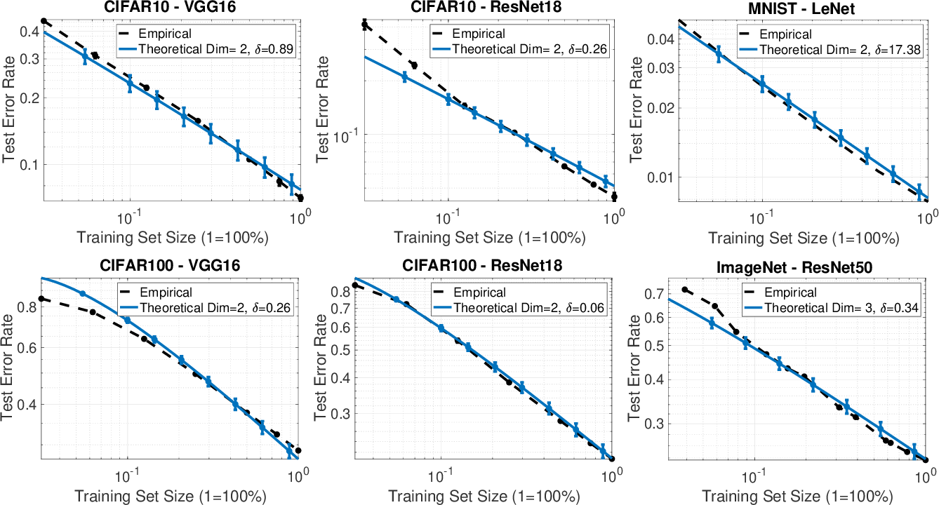 Figure 4 for A Theoretical-Empirical Approach to Estimating Sample Complexity of DNNs