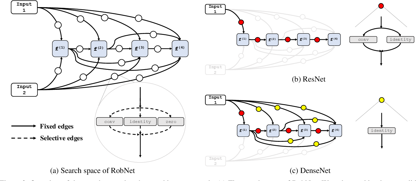 Figure 3 for When NAS Meets Robustness: In Search of Robust Architectures against Adversarial Attacks