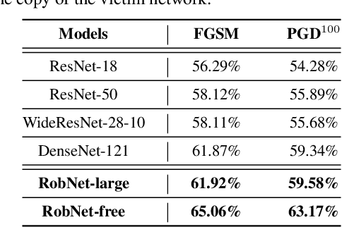 Figure 4 for When NAS Meets Robustness: In Search of Robust Architectures against Adversarial Attacks