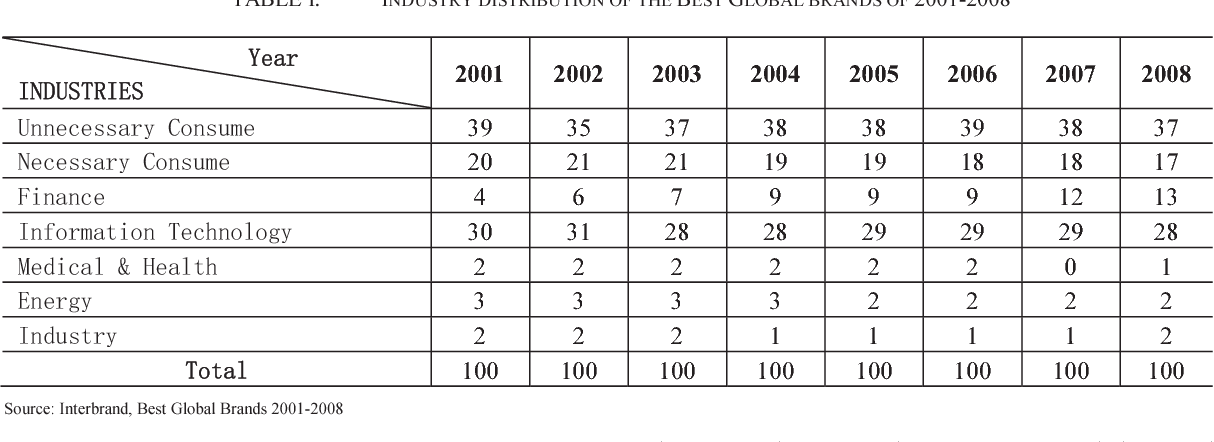 Table I from Notice of RetractionBest global brands' growth