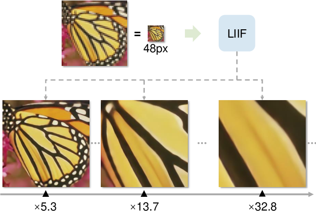 Figure 1 for Learning Continuous Image Representation with Local Implicit Image Function
