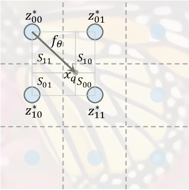 Figure 3 for Learning Continuous Image Representation with Local Implicit Image Function