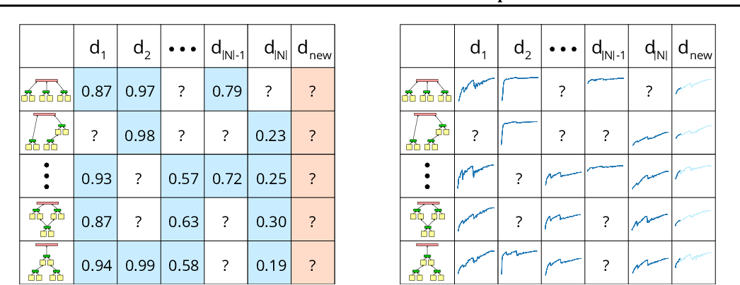 Figure 1 for Inductive Transfer for Neural Architecture Optimization