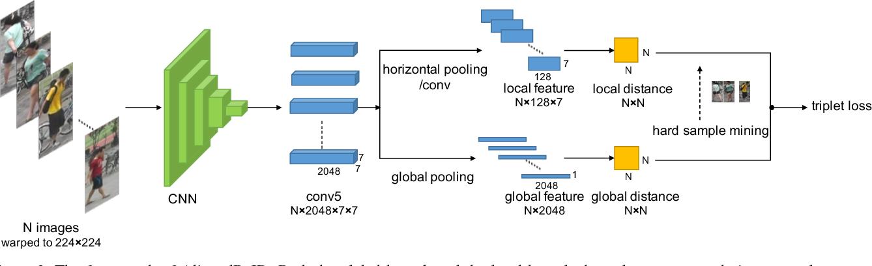 Figure 3 for AlignedReID: Surpassing Human-Level Performance in Person Re-Identification