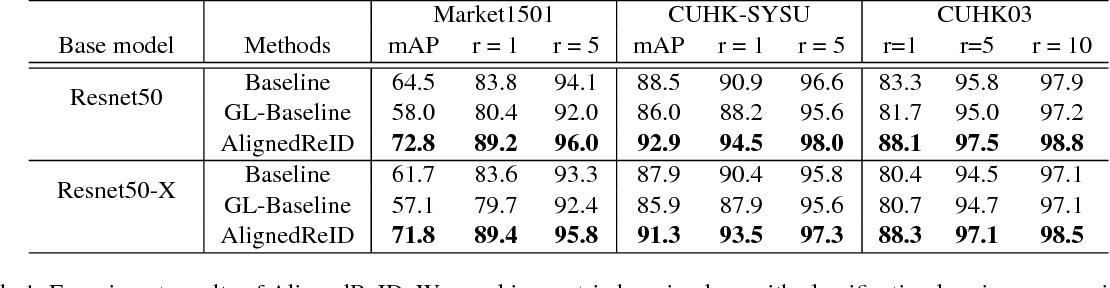 Figure 2 for AlignedReID: Surpassing Human-Level Performance in Person Re-Identification