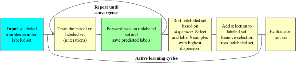 Figure 3 for When Deep Learners Change Their Mind: Learning Dynamics for Active Learning