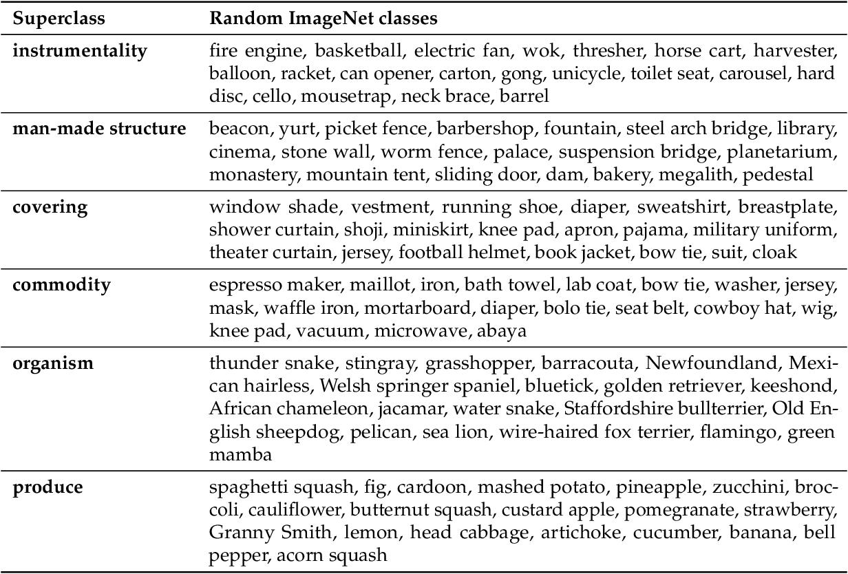Figure 4 for BREEDS: Benchmarks for Subpopulation Shift