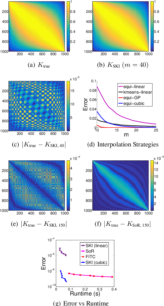 Figure 1 for Kernel Interpolation for Scalable Structured Gaussian Processes (KISS-GP)