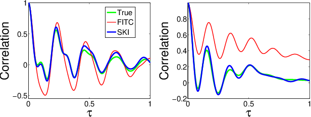 Figure 2 for Kernel Interpolation for Scalable Structured Gaussian Processes (KISS-GP)