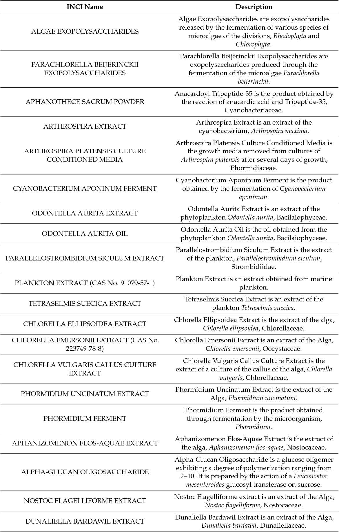 Table 2 from The Potential Use of Marine Microalgae and