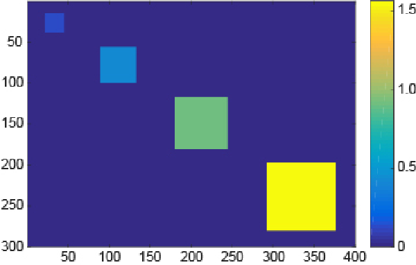 Figure 3 for Double Weighted Truncated Nuclear Norm Regularization for Low-Rank Matrix Completion