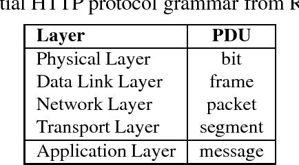 Hack The Box Web Challenge Grammar
