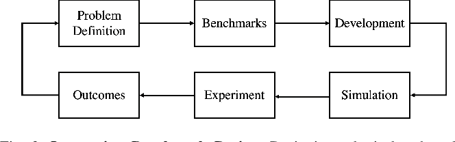 Figure 2 for Integrated Benchmarking and Design for Reproducible and Accessible Evaluation of Robotic Agents