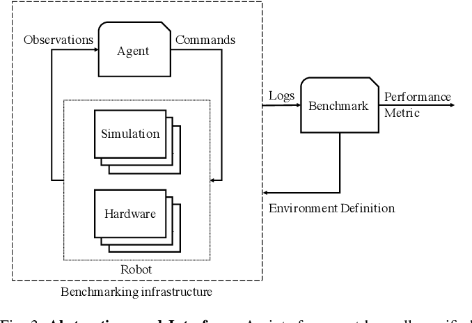 Figure 3 for Integrated Benchmarking and Design for Reproducible and Accessible Evaluation of Robotic Agents