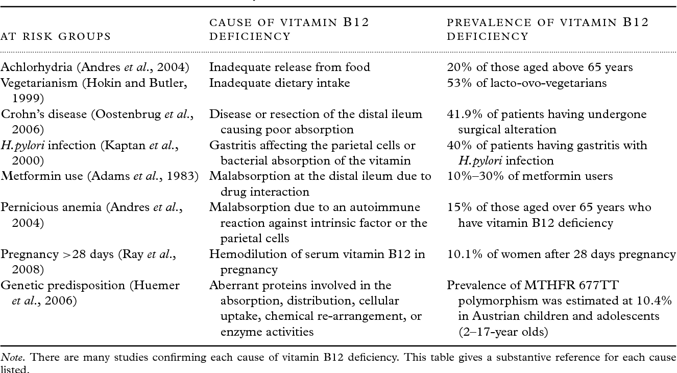 Cognitive impairment and vitamin B12: a review  - Semantic Scholar