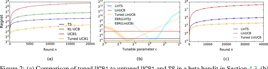 Figure 3 for Empirical Bayes Regret Minimization