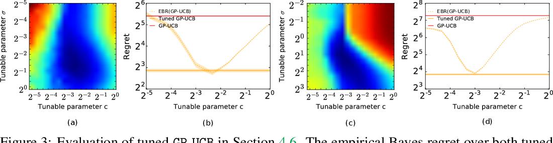 Figure 4 for Empirical Bayes Regret Minimization