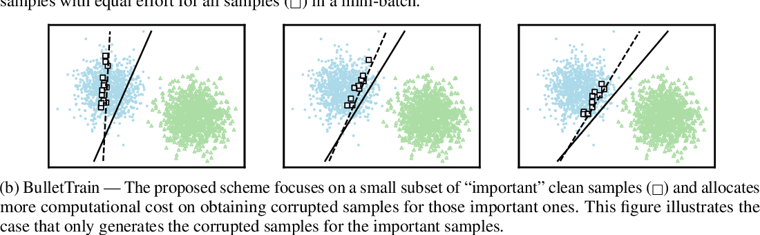 Figure 1 for BulletTrain: Accelerating Robust Neural Network Training via Boundary Example Mining