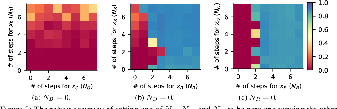 Figure 3 for BulletTrain: Accelerating Robust Neural Network Training via Boundary Example Mining