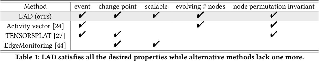 Figure 2 for Laplacian Change Point Detection for Dynamic Graphs