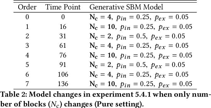 Figure 4 for Laplacian Change Point Detection for Dynamic Graphs